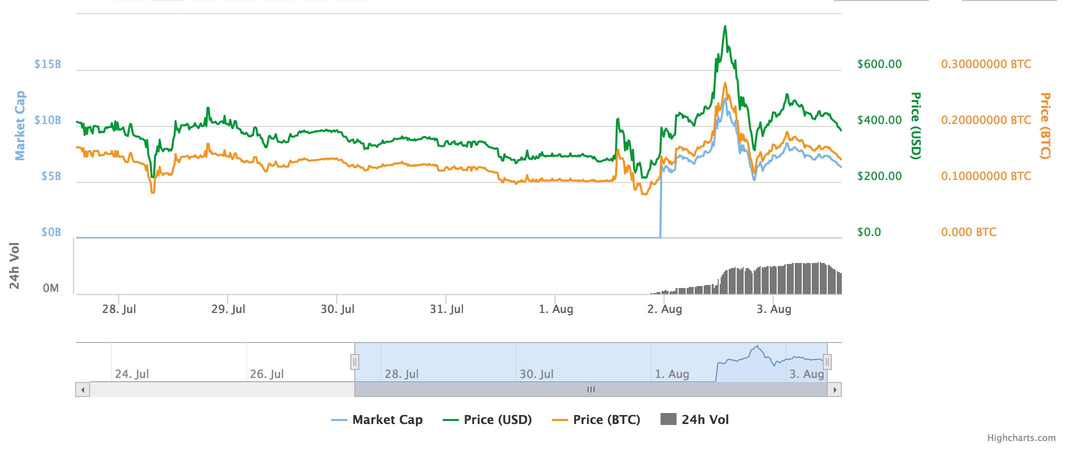 bitcoin cash vs bitcoin price
